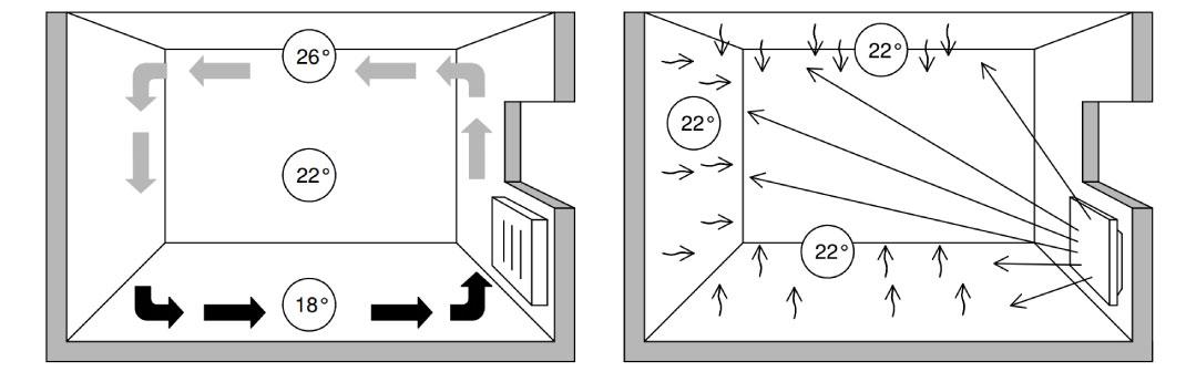 Отопительные приборы: виды, классификация, электрические агрегаты, требования, предъявляемые к ним