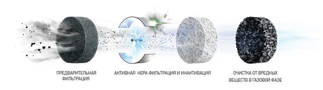 По каким параметрам выбираются очистители воздуха для астматиков