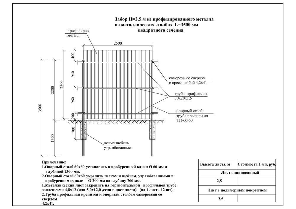 Забор из профлиста своими руками — пошаговая инструкция