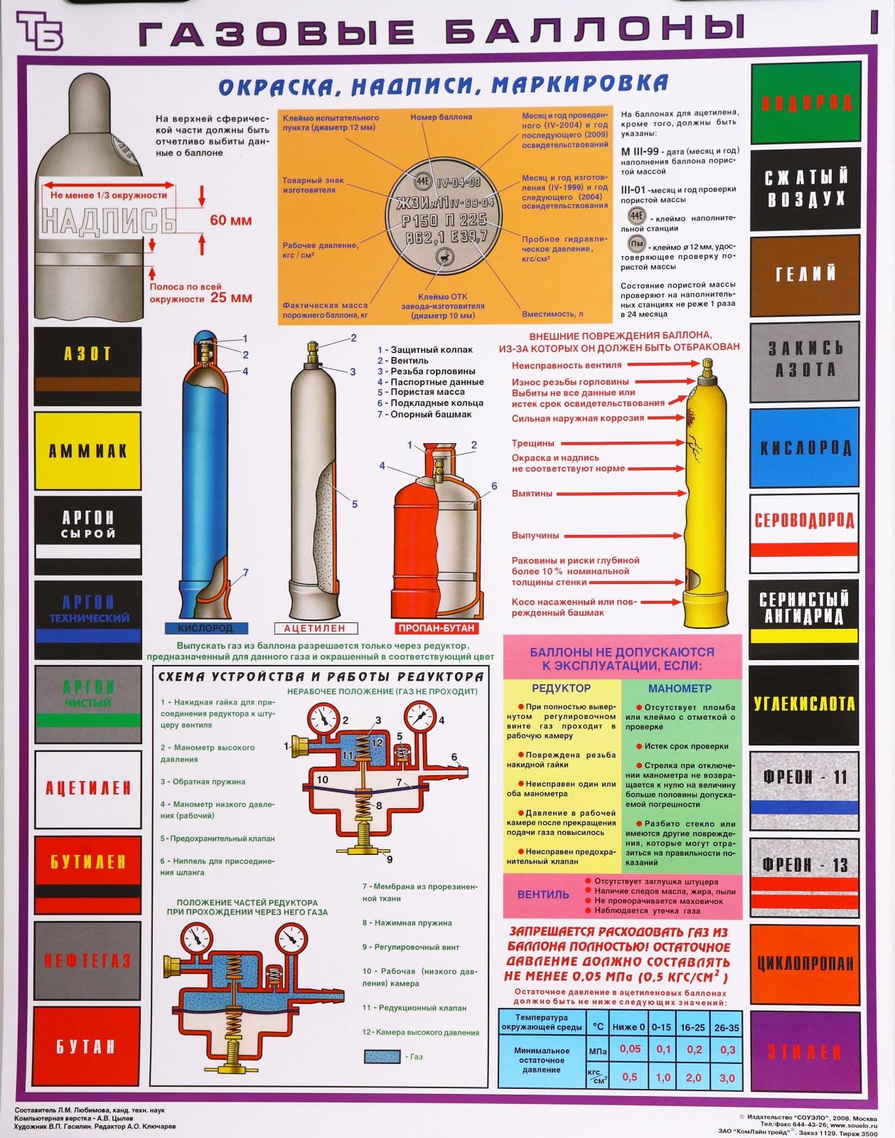 Производство кислородных баллонов и их маркировка