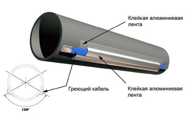 Утепление канализационных труб наружной канализации утепление наружной канализации — про канализацию
