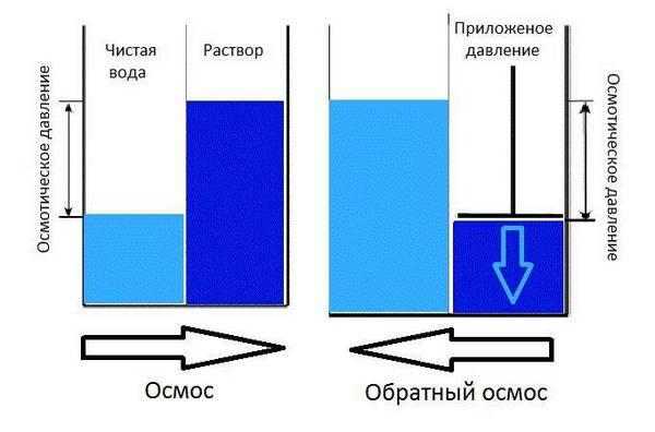 Вреден ли обратный осмос? - вся правда про эти фильтры