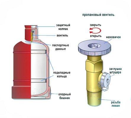 Что можно сделать из газового баллона: изготовление своими руками