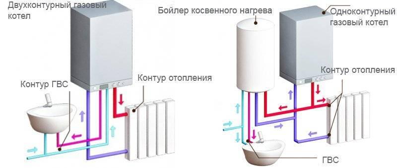 Чем отличается одноконтурный газовый котел от двухконтурного - подробное сравнение