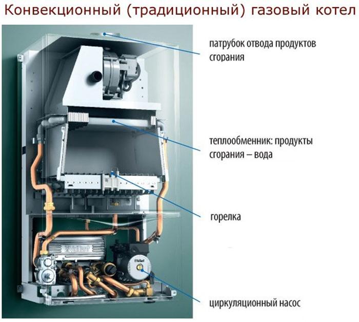 Виды газовых котлов: настенные, наполные, одноконтурные, двухконтурные
