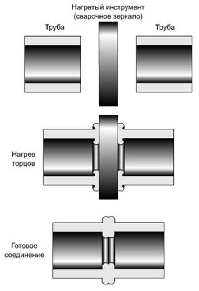 Сварка полиэтиленовых труб: особенности электромуфтового соединения пэ-труб, видео и фото