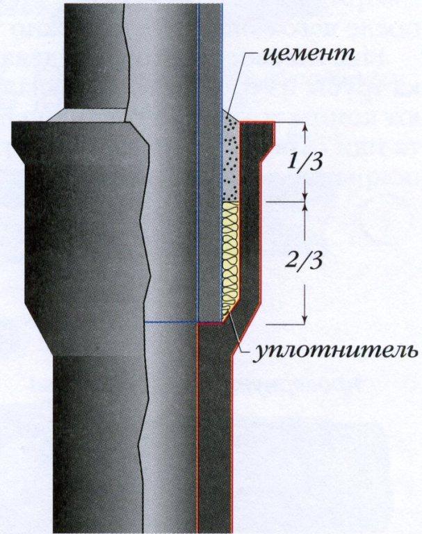 Как подключить унитаз к канализации варианты и схемы