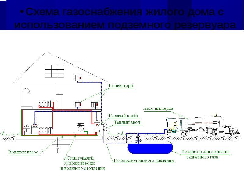 Газификация загородного дома: этапы подключения коттеджа к магистральному газопроводу