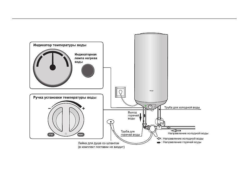 Как правильно пользоваться накопительным водонагревателем