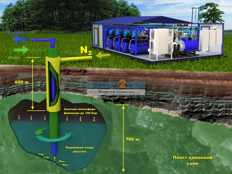 Подземное хранение газа