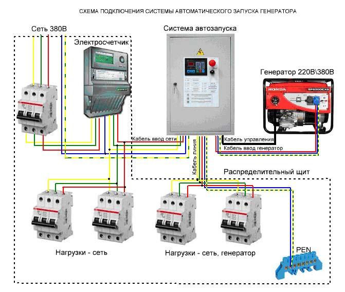 Генераторы для газового котла: характеристика, выбор и подключение