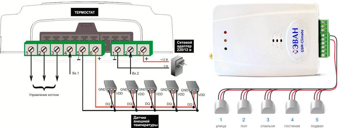 Gsm модуль для котлов отопления | гид по отоплению