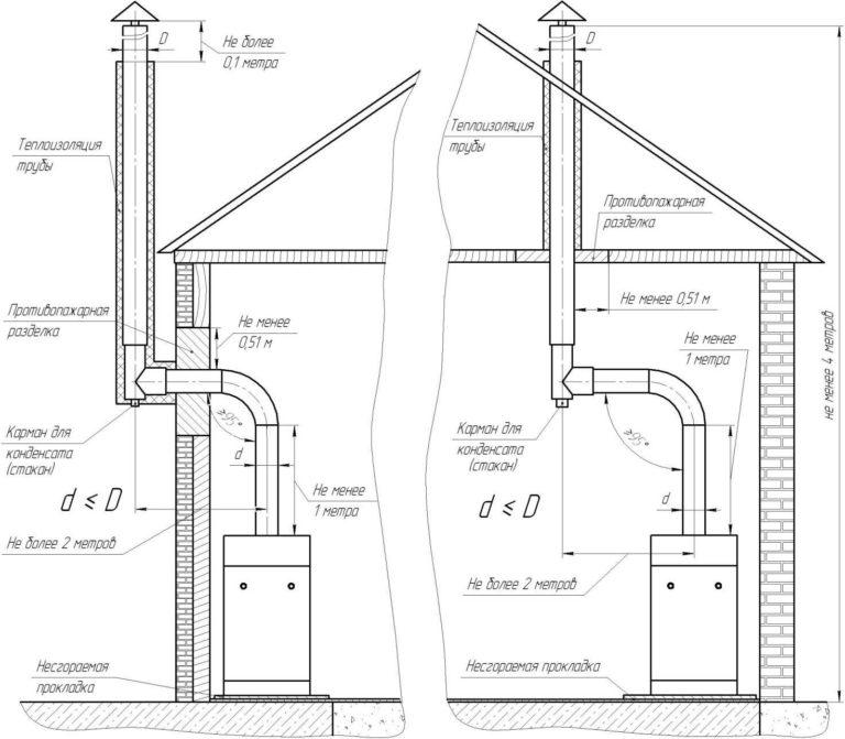 Требования к котельной в частном доме для газа 2020