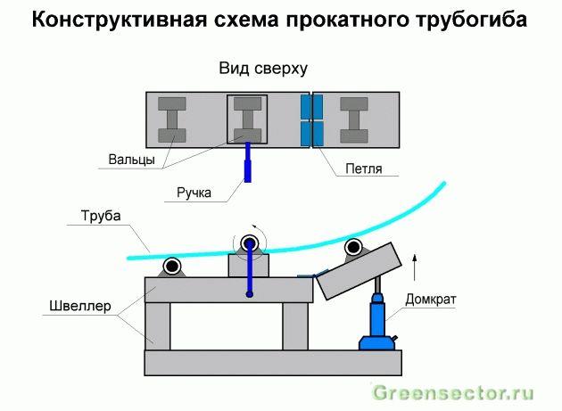 Как сделать трубогиб для профильной трубы своими руками в домашних условиях