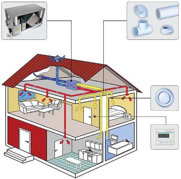 Воздушное отопление частного дома своими руками - проектирование и монтаж