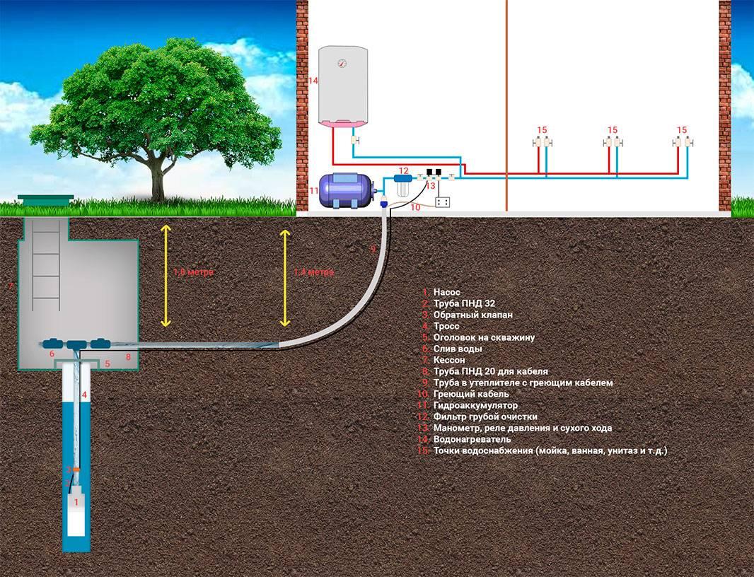 Проведение водопровода в частном доме: прокладка и утепление труб водоснабжения, скорлупа для водопроводных коммуникаций, монтаж и замена