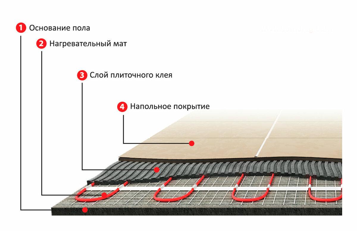 Какой теплый пол выбрать — электрический или инфракрасный