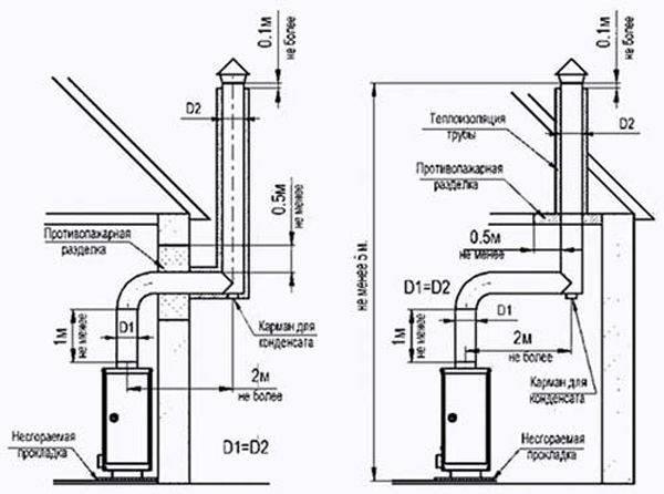 Какую трубу лучше использовать для дымохода — видео инструкция и фото