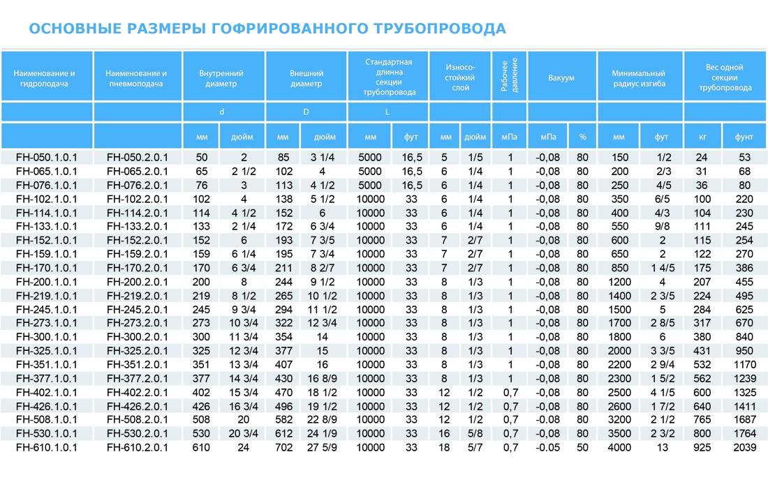 Диаметр нержавеющих труб таблица