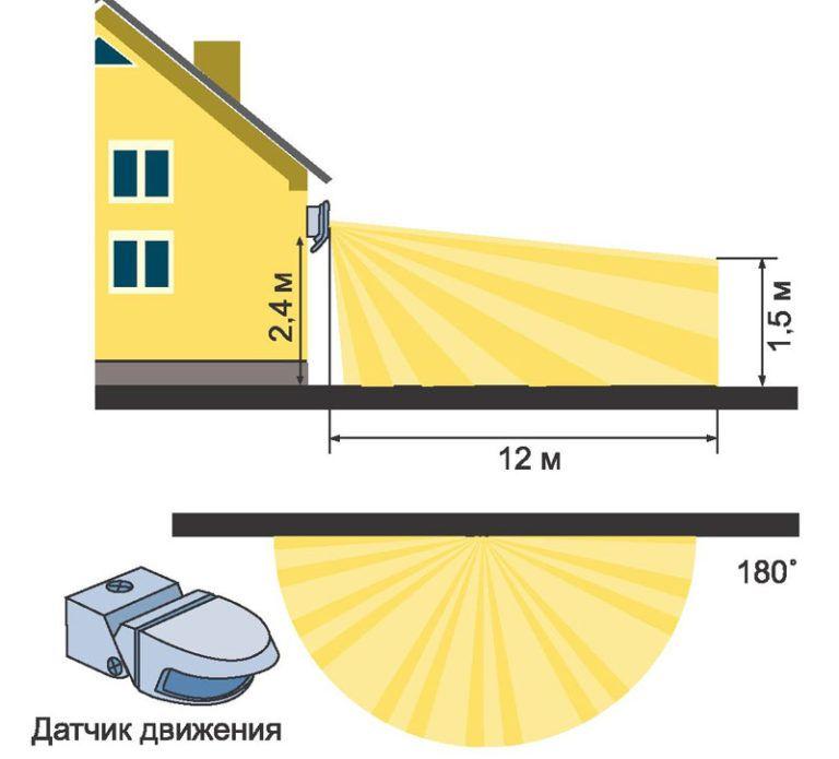 Фотореле для уличного освещения — критерии выбора и монтаж