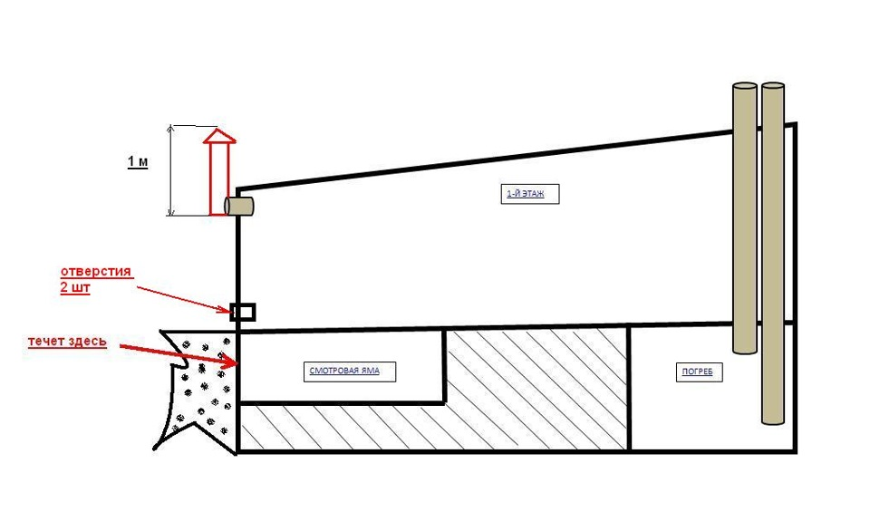 Как сделать вентиляцию в гараже своими руками: 52 фото и полезные схемы