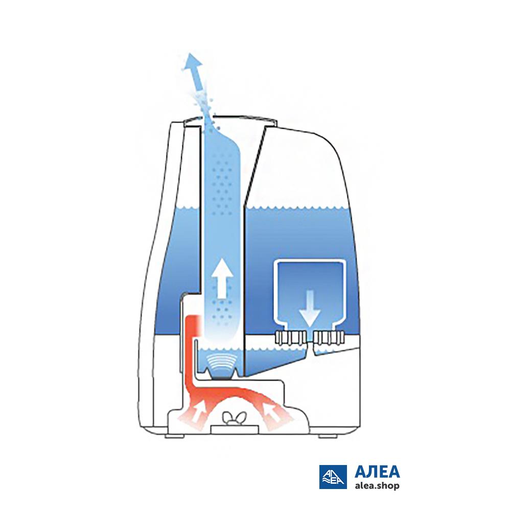 Бесшумный увлажнитель воздуха: 3 вида, как выбрать и рейтинг лучших моделей