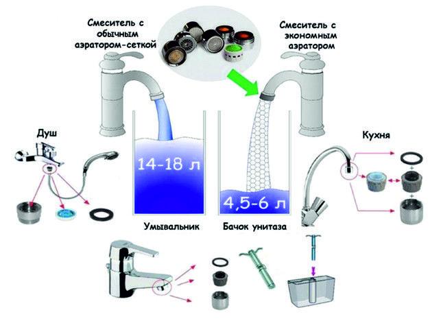 Как сделать аэратор на кран для экономии воды своими руками - жми!