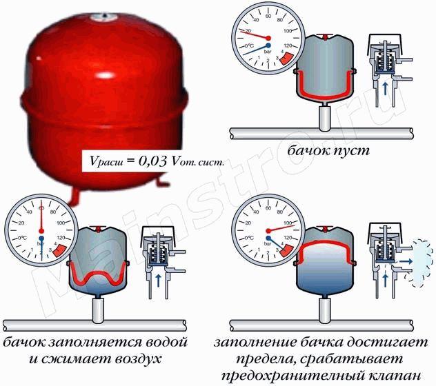 Выбор и установка расширительного бака для отопления открытого типа