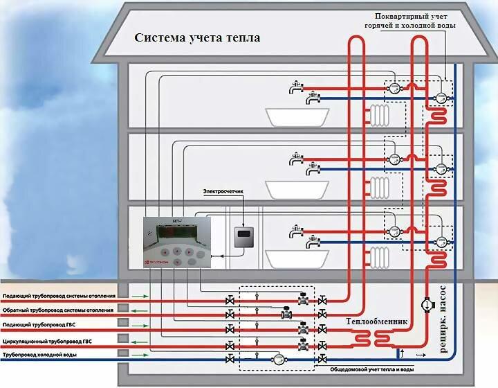 Возможные причины нестабильного поступления горячей воды в многоэтажном доме
