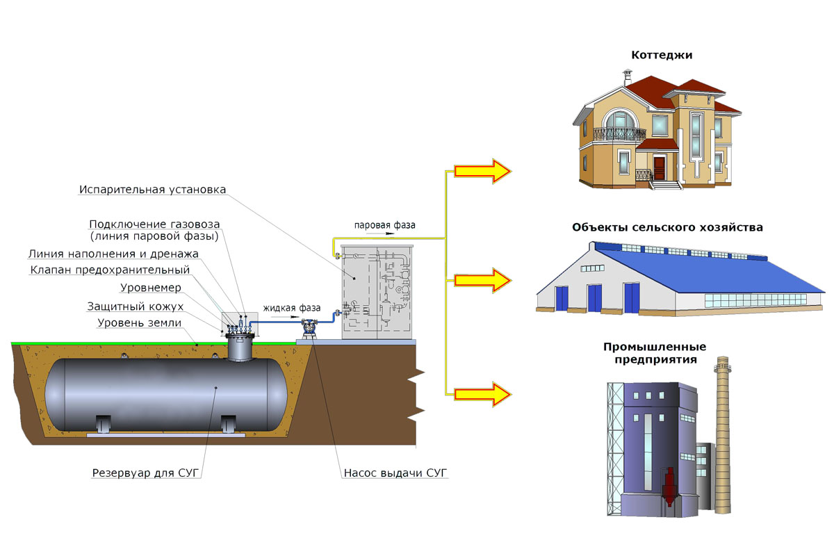 Автономное газоснабжение – как сделать систему у себя на участке? + видео