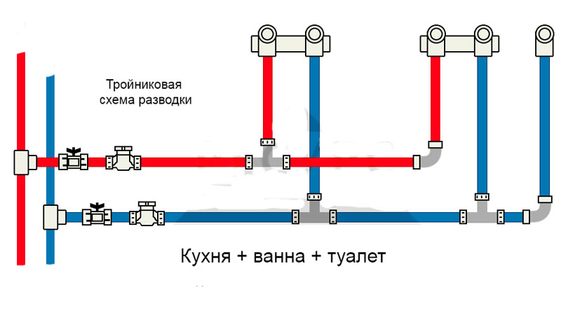 Водопровод в частном доме своими руками - виды и правила устройства