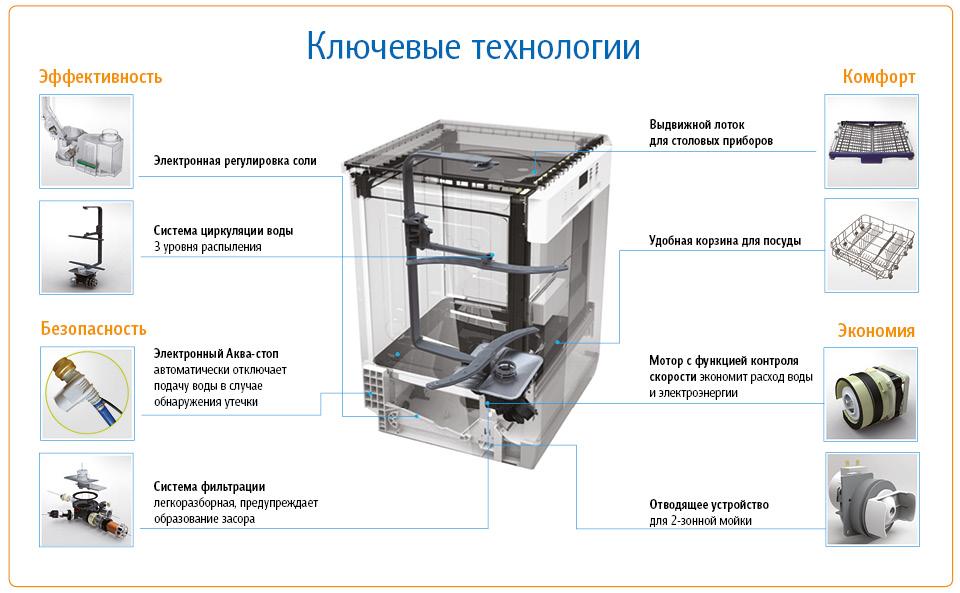 Как устроена и как работает посудомоечная машина