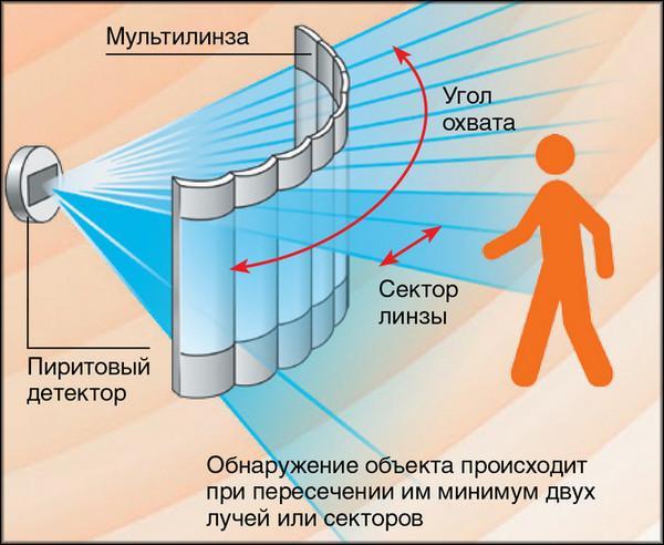 Как выбрать датчик движения для включения света: это познавательно
