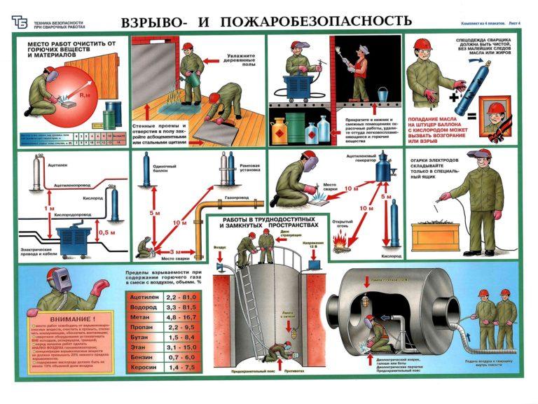Основные правила эксплуатации котельных на электричестве, газе и твердом топливе