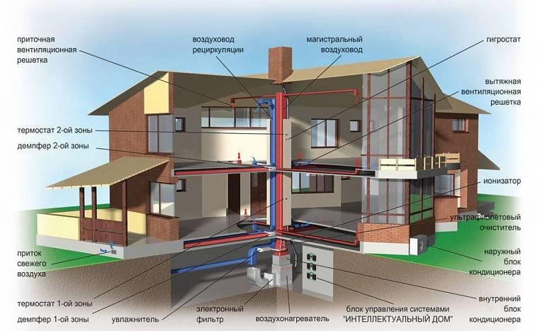 Вентиляция в частном доме из газобетона: нормы и правила обустройства + обзор лучших решений