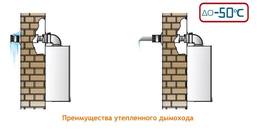 Правильный монтаж коаксиального дымохода