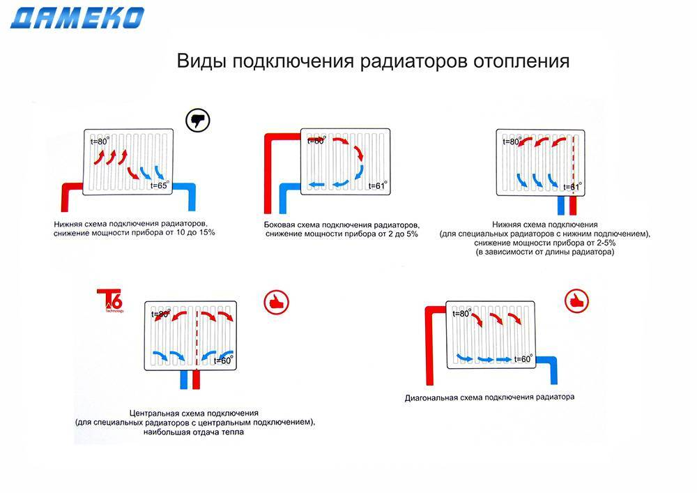 Открытая система отопления: принципиальные схемы и особенности обустройства