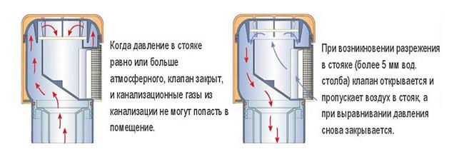 Устанавливаем аэратор — воздушный клапан для канализации