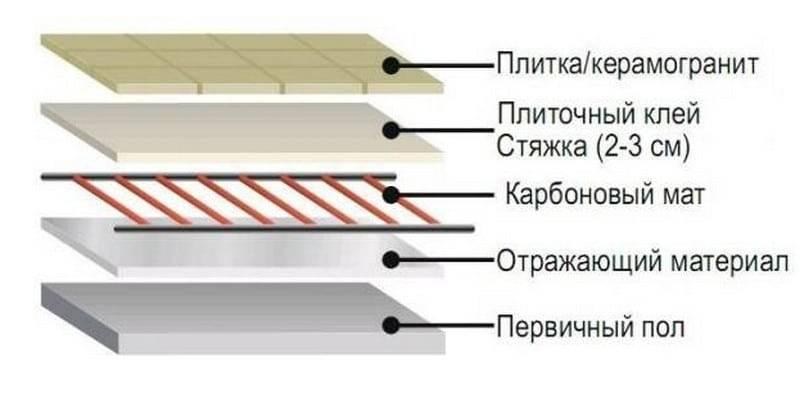 Карбоновый теплый пол: стержневой и пленочный, технология монтажа карбоновых полов