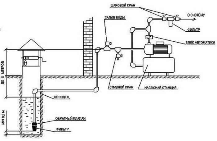 Схемы подключения насосной станции к колодцу - tokzamer.ru