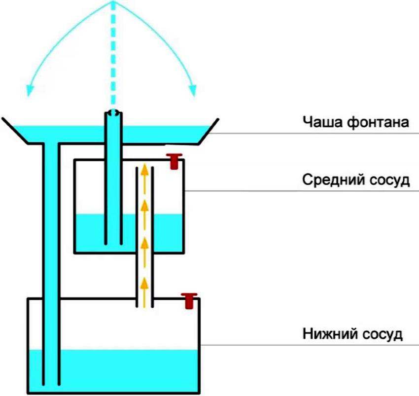 Разновидности насосов для фонтана на дачу, какой лучше выбрать и правила установки