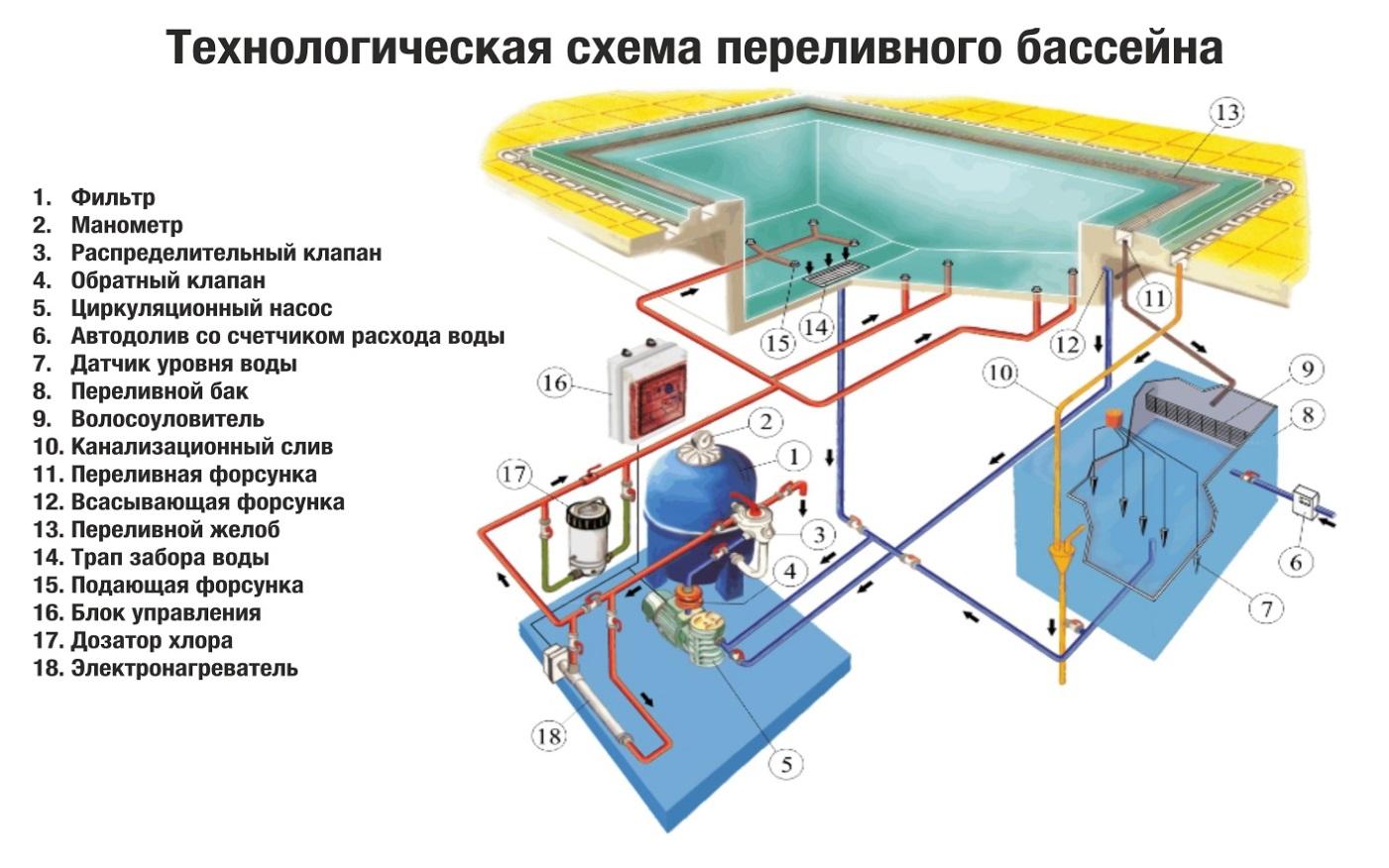 Как сделать бассейн на участке - 120 фото и подробные инструкции!