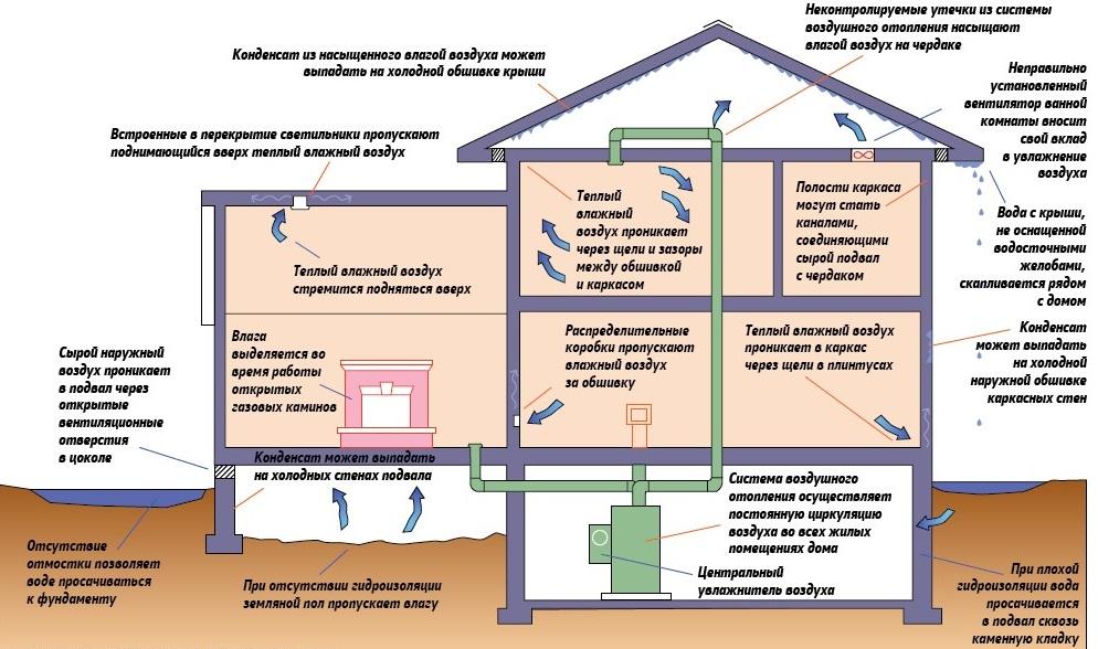 Как избавиться от влажности в квартире: действенные способы понижения влажности в жилом помещении