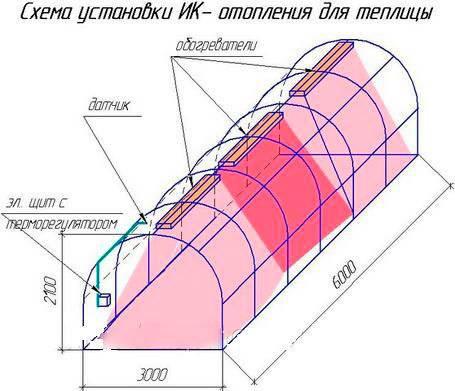 Плюсы и минусы инфракрасных обогревателей для теплиц: виды оборудования