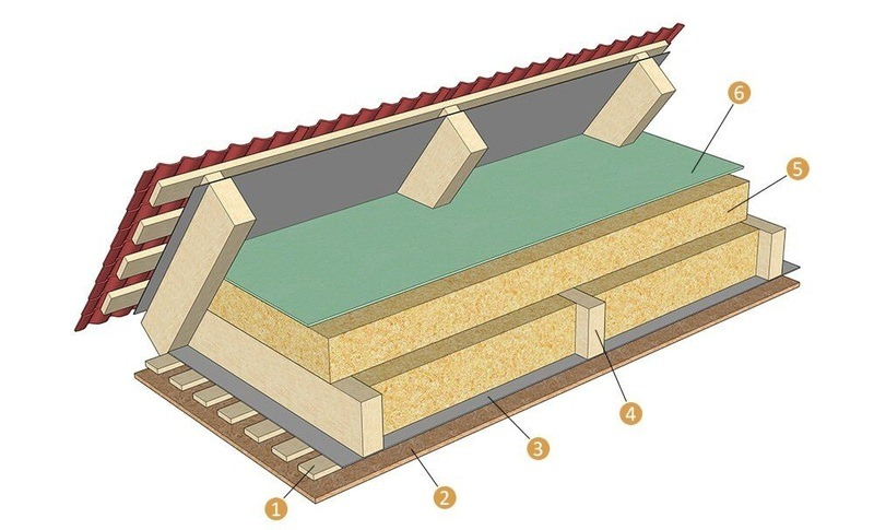Утепление потолка в доме: принципы и особенности, материалы, технология работ