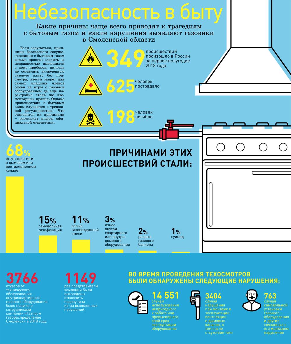 Какой газ используется в жилых домах?