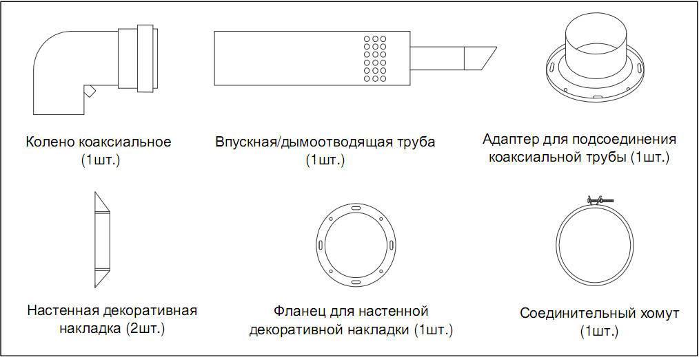 Коаксиальный дымоход для газового котла: конструкция, разновидности и установка