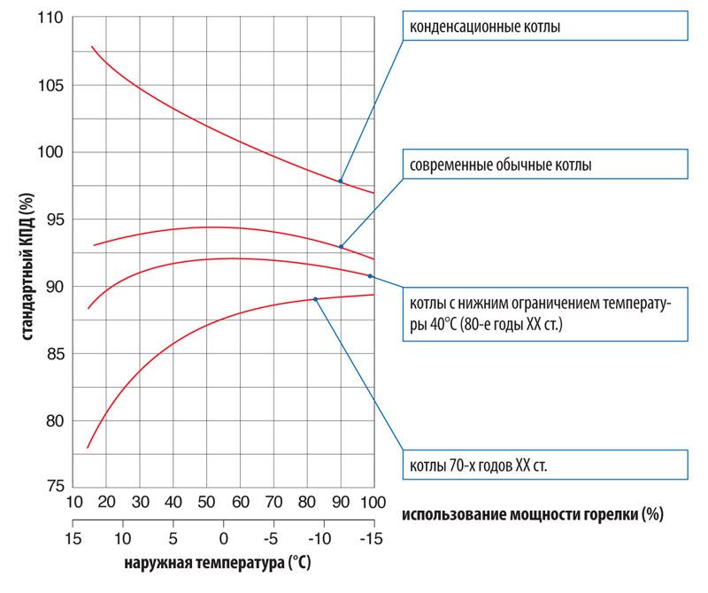 Как увеличить и как уменьшить мощность газового котла? - oteple.com