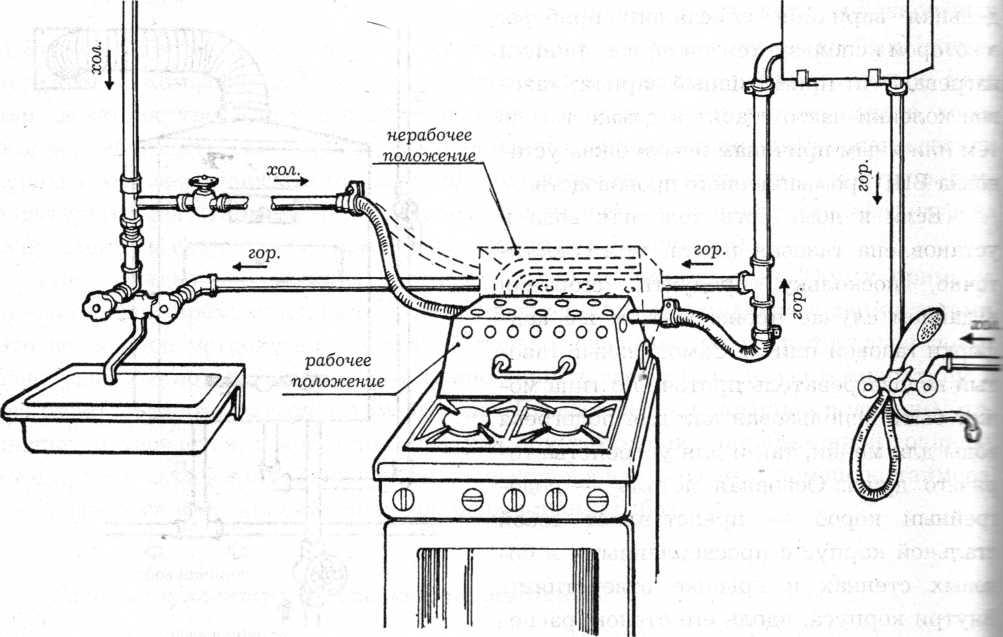 Подключение газовой плиты в квартире своими руками подключение газовой плиты в квартире своими руками