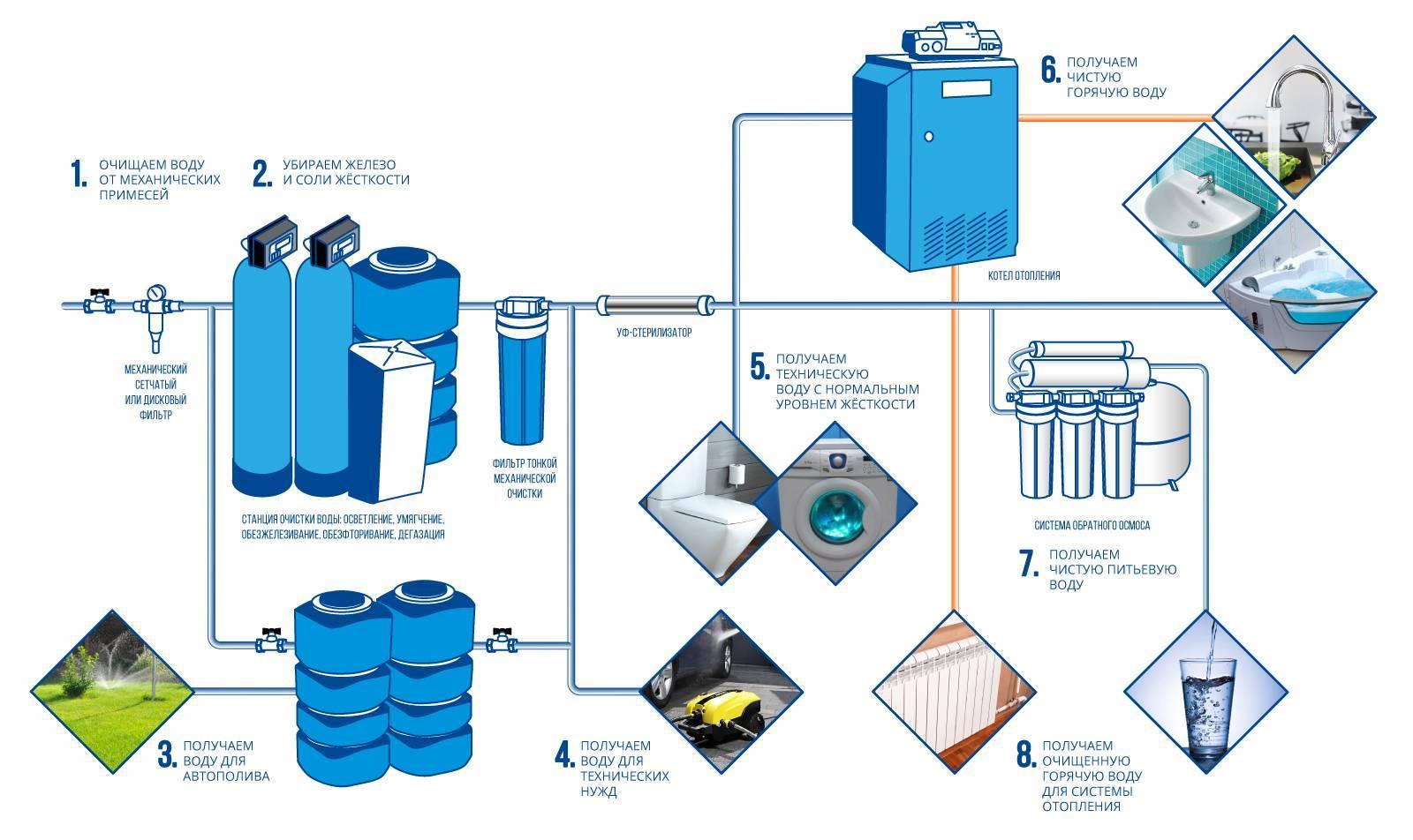 Фильтр очистки воды для дачи: советы по выбору + обзор лучших брендов